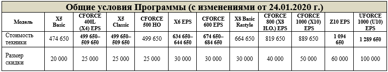 Общие условия программы Trade-in CFMOTO