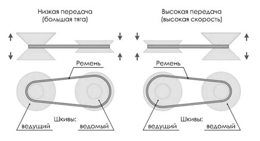 Как устроен вариатор квадроцикла